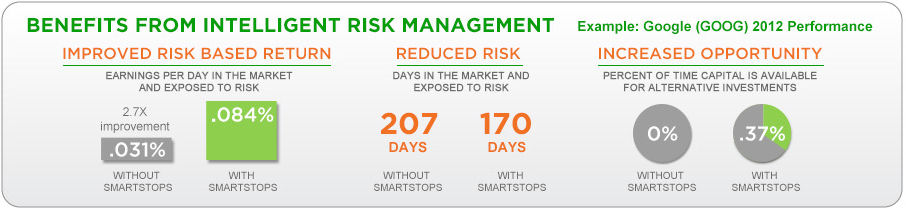 Benefits From Intelligent Risk Management