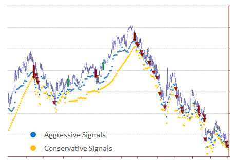 Aggressive vs. Conservative Signals
